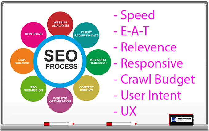 basic image trying to show seo essentials