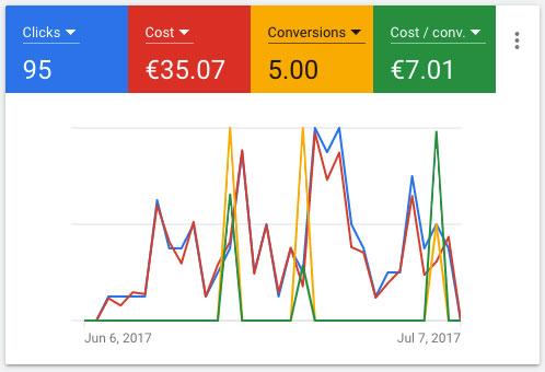 Google Ads Dashboard Example